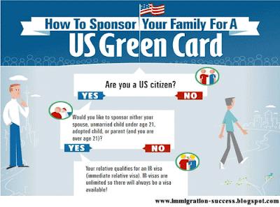 http://3.bp.blogspot.com/-9oy4g2zXkvA/UJx9sMPPk8I/AAAAAAAABI4/bPKajpCy5WI/s400/family+based+green+card-1.png