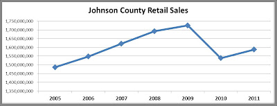 Johnson County Retail Sales, iowa City Commercial Real Estate