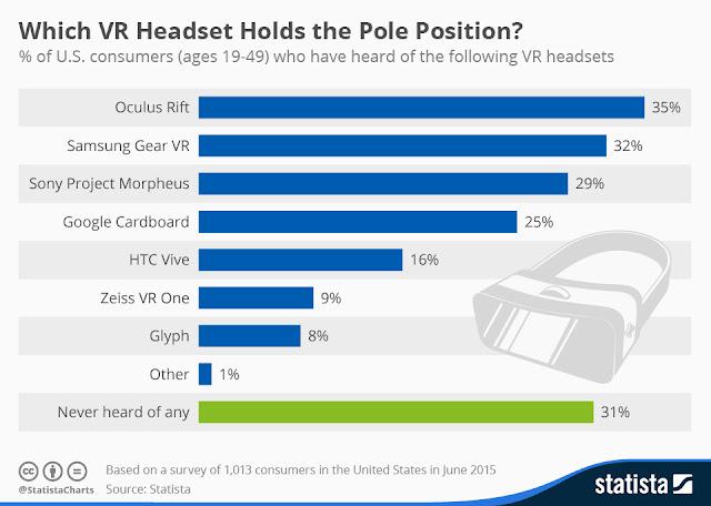 """ virtual reality headset marketshare """