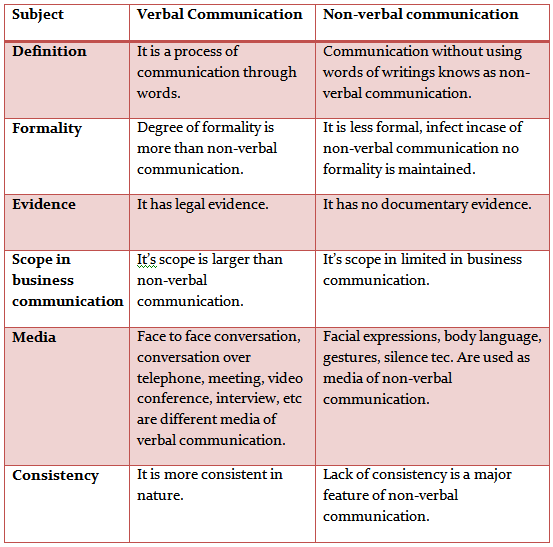 essays difference between verbal and nonverbal communication Verbal and nonverbal communication 1 this is a presentation by: http:// buypaperorg/ find great scholarly works by visiting our website 2 verbal communication is the ability of a speaker to use sounds and speech to transmit a message it plays a significant role in helping people to articulate their.