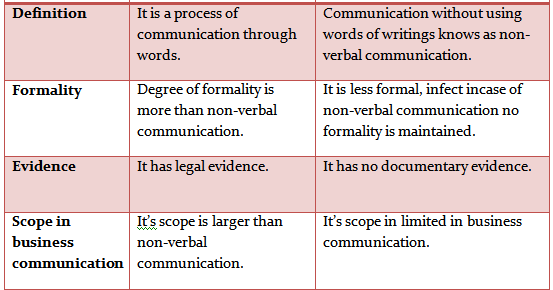 non-verbal communication research papers Upload a copy of this paper check publisher's policy papers currently archived:  on non-verbal communication in first inter-cultural contacts.