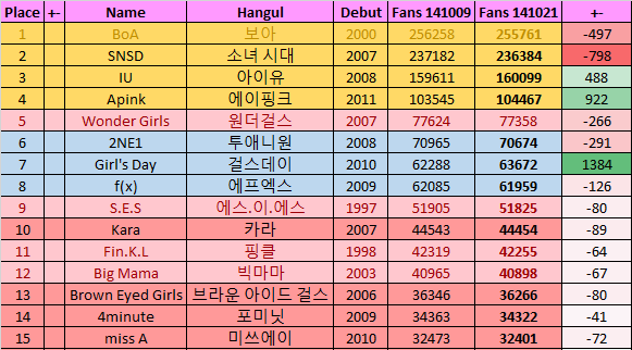 k-pop girl group fancafe rankings october 2014
