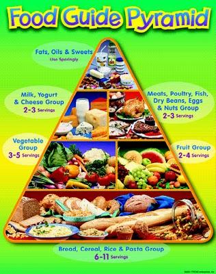 Piramid makanan seimbang