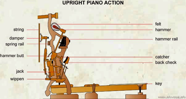 The Tuner S Blog Upright Piano Action Diagrams
