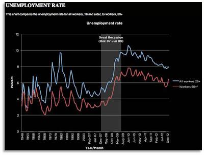 Unemployment Rate 50+