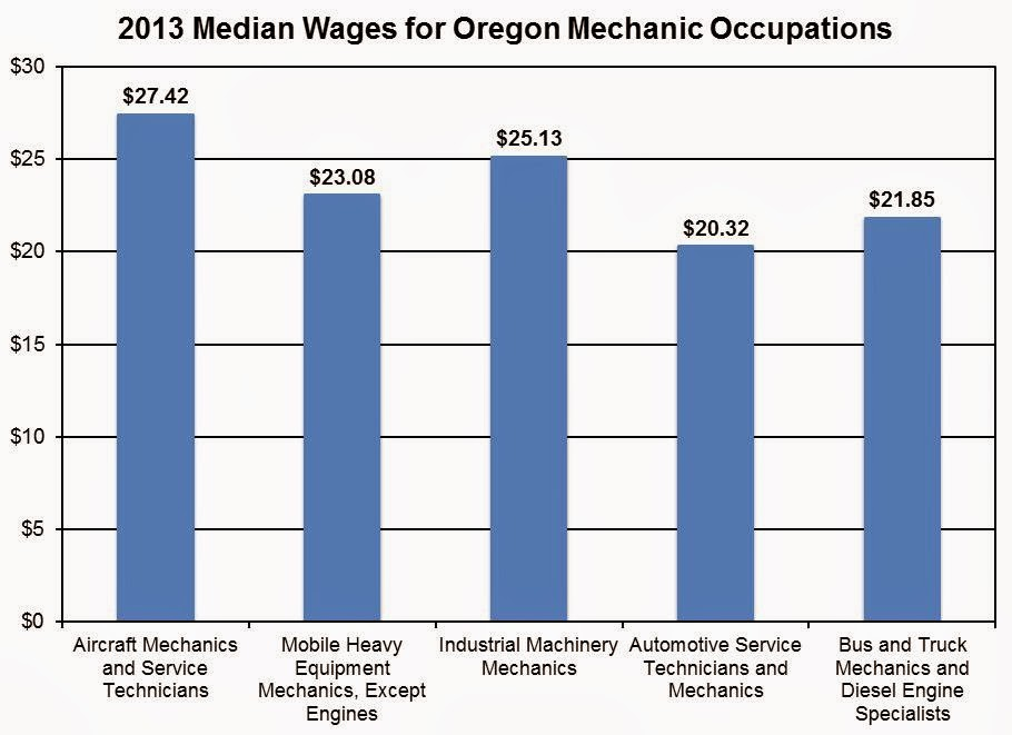 Oregon Workforce and Economic Information: Talk to Me Goose: A ...