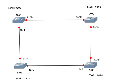 Understanding Rstp Convergence My Path To Ccie