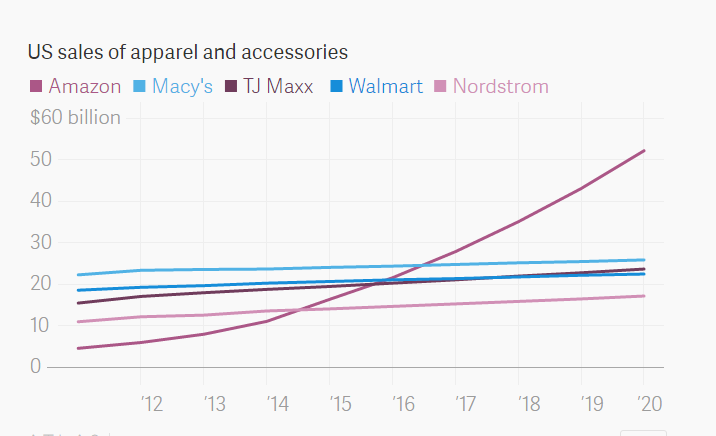 """ death of american retail stores """