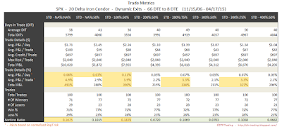 Iron Condor Trade Metrics SPX 66 DTE 20 Delta Risk:Reward Exits
