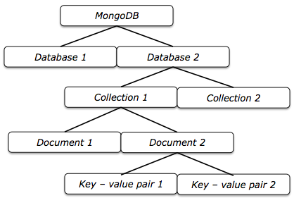 how to delete database in mongodb
