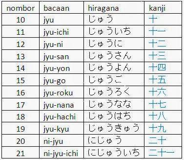 Belajar Bahasa Korea Jepun Bersama Saya 2013