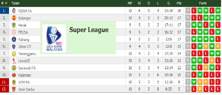 carta terkini liga super 2015