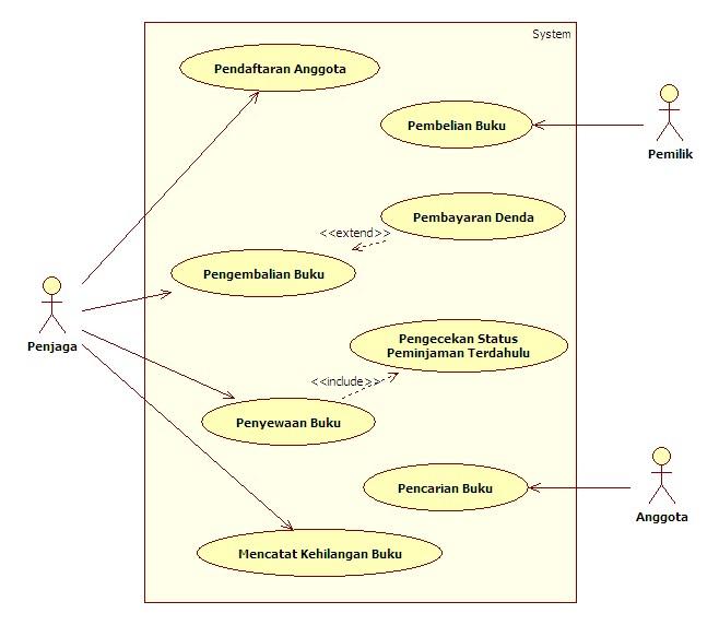 Contoh diagram use case images contoh diagram use case use case diagram penyewaan use case diagram penyewaan source abuse report ccuart Choice Image