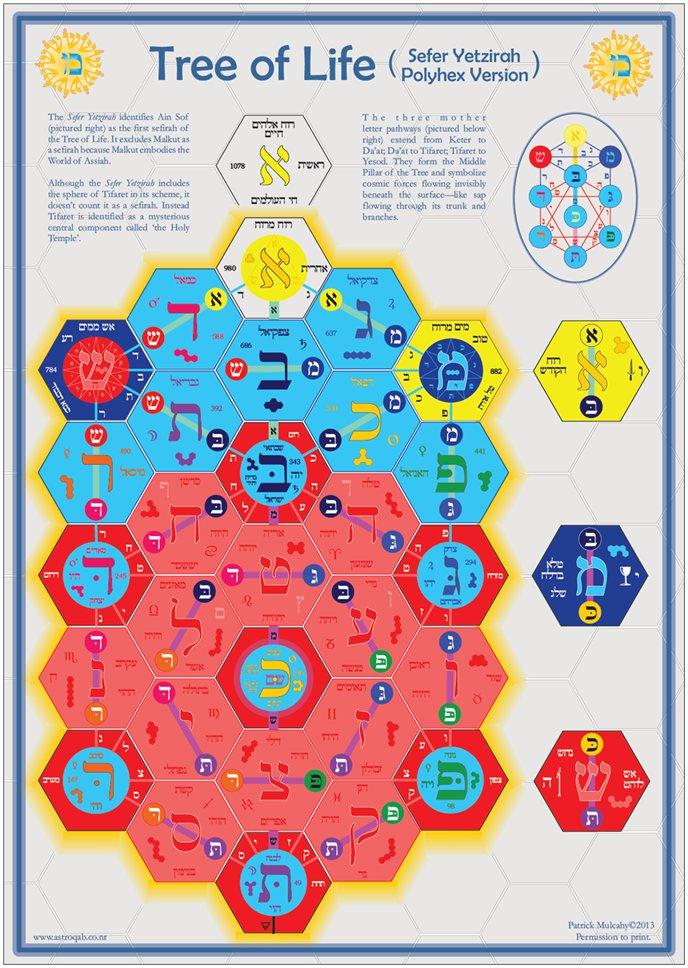 Astrology Kabbalah