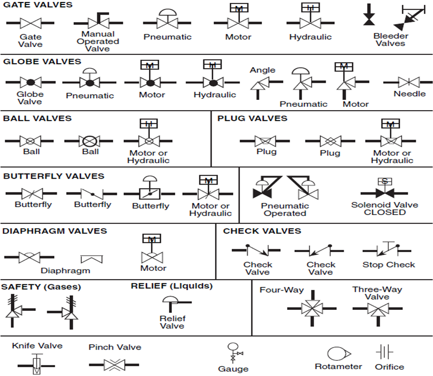 Piping Schematic Valve Symbols Blueraritanfo
