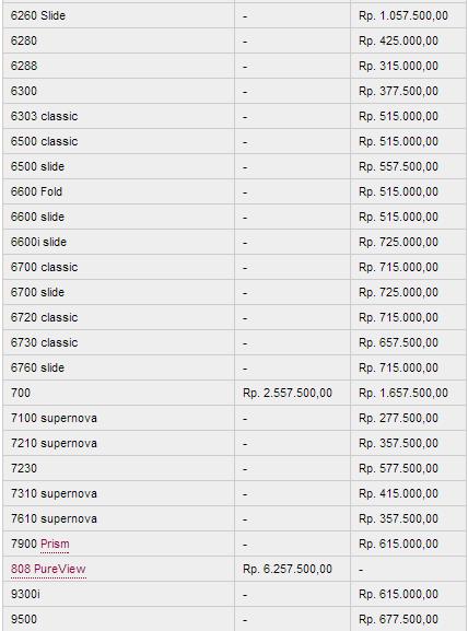 Itulah semua harga HP Nokia komplit, harga baru dan harga bekas HP ...