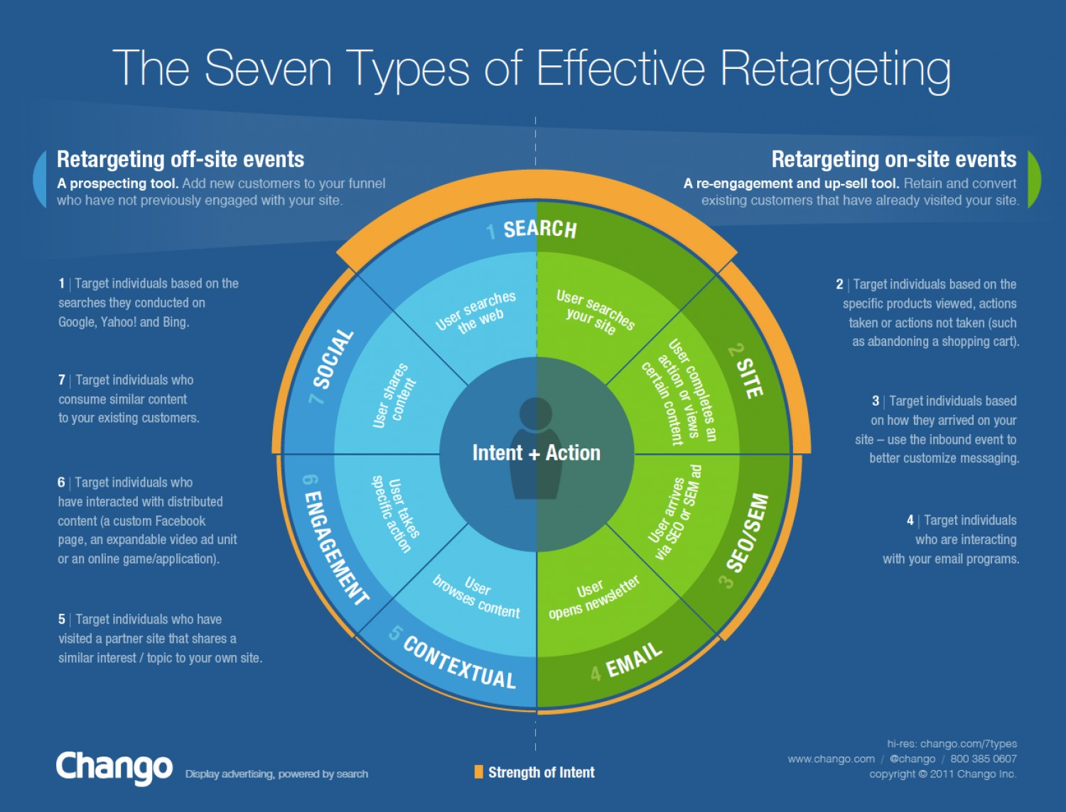 7 types of ad retargeting