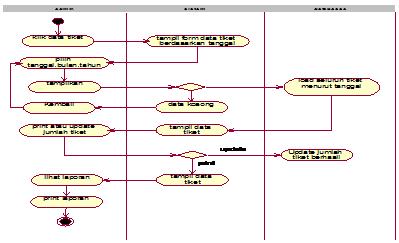 Gambar 4.18 aktifity diagram laporan data tiket