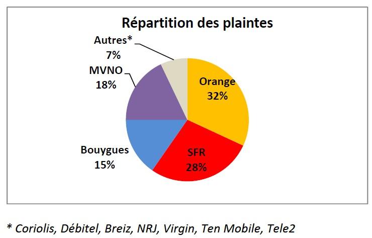 AFUTT 2011 - Répartition des plaintes mobiles par opérateur