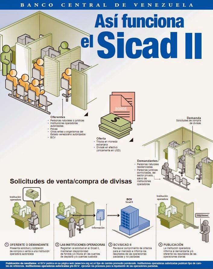 Sicad II, Cuenta en dolares, oferta en dolares, Provincial, Provinet, dolares, Apertura de cuenta, apertura de cuenta en dolares
