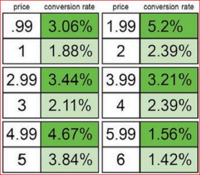 Cara Mudah Meningkatkan Penjualan