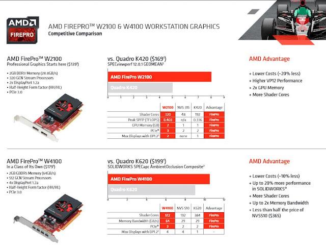AMD_FirePro_W4100_vs_NVidia_Quadro_K420_K620