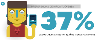 37% de niños usan smartphone