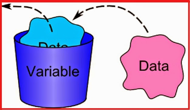 C# Variables,How to declare in C#: