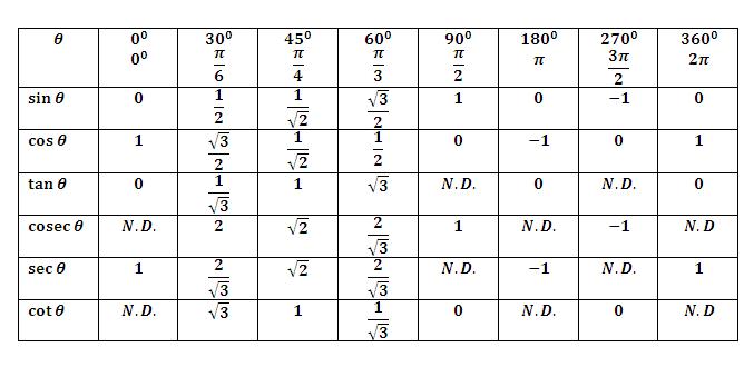 Trigonometry Table Trigonometry table 0 360