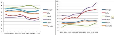 Evolución de Ranking IPC (izquierda) y de Posición relativa mundial frente al ranking IPC (derecha) de España, Grecia, Irlanda, Italia y Portugal (período 2003-2012) - [fuente: Transparency International])