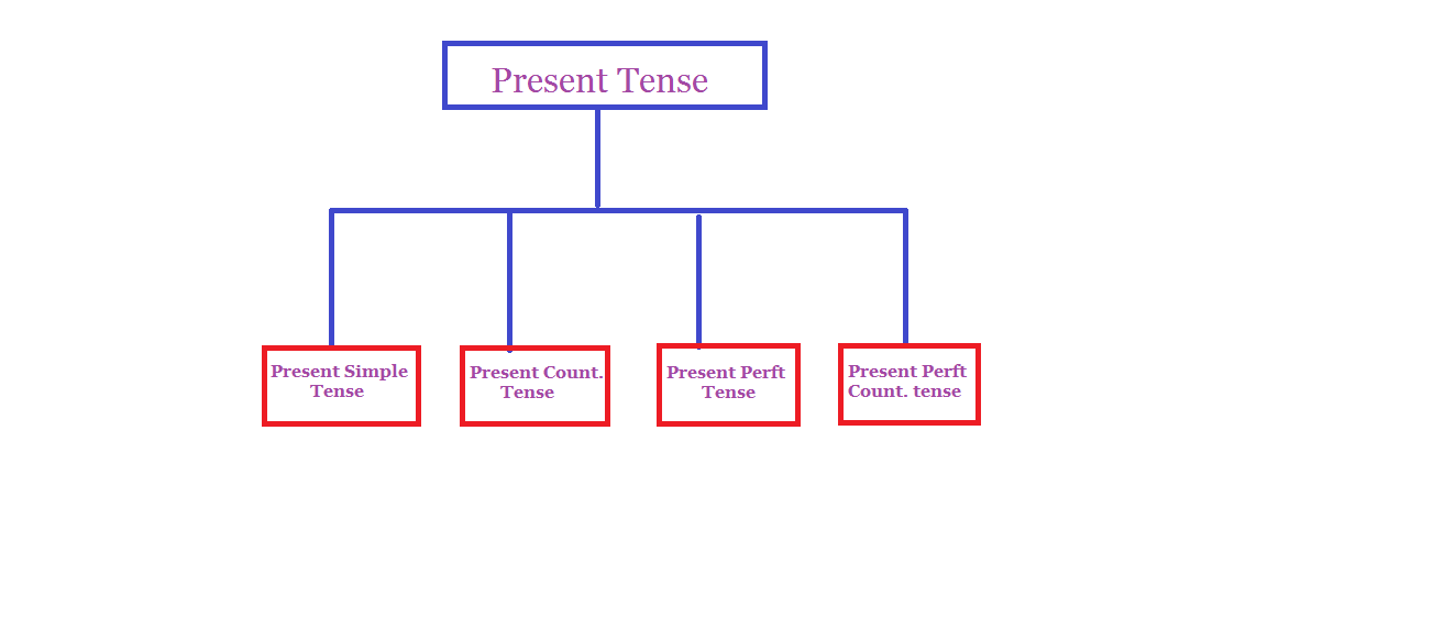 Simple Present Tense Formula Simple Present Tense