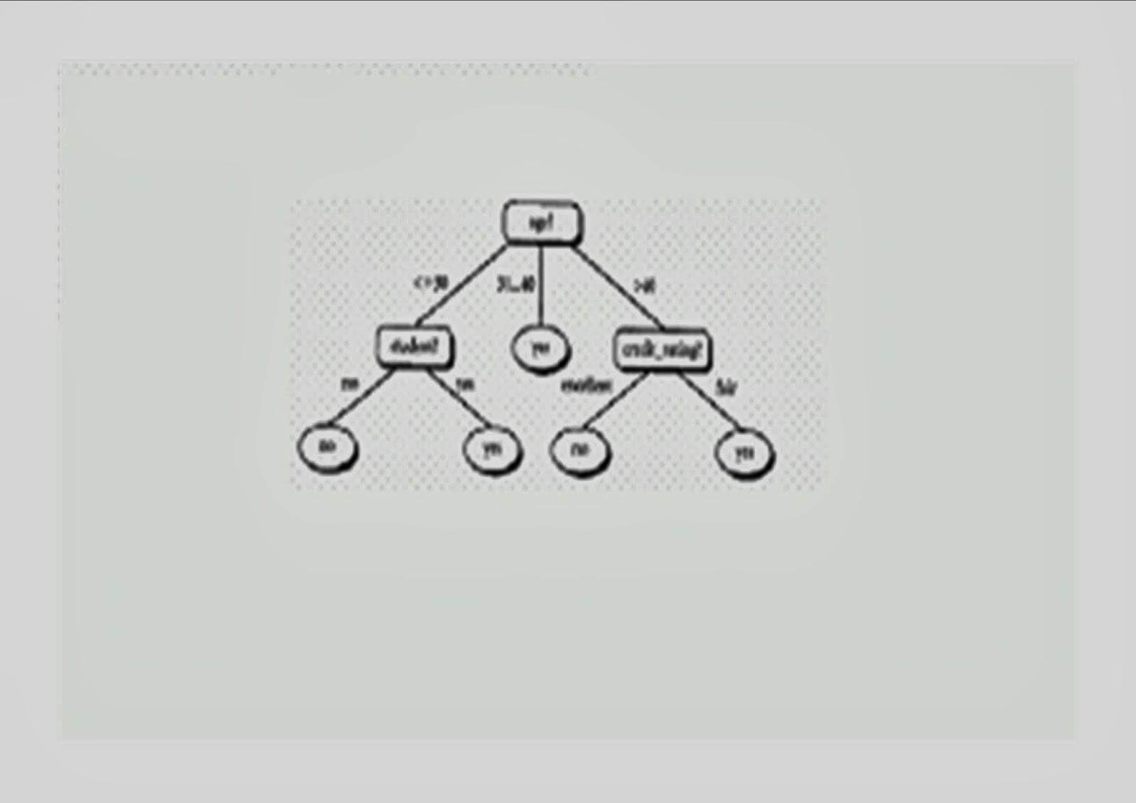 PLANET IT: Tugas Sistem Pengambilan Keputusan