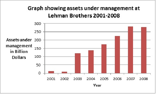 rise and fall of lehman brothers Lehman brothers quickly sought that made them user-friendly gave rise to a field of known solely as lehman brothers in 2000, lehman celebrated.