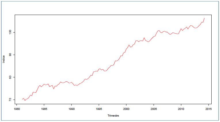 Indice de productivité du travail dans le secteur des entreprises, Canada, 1981:T1-2014:T2, Source: Statistique Canada