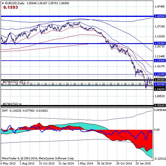 Евро продолжает развивать нисходящий тренд с целью 0.9560.
