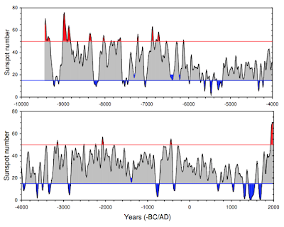 The Offsetting Impact of Solar Activity on Global Climate Change
