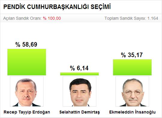 2014 Cumhurbaşkanlığı Seçimi Pendik Sonuçları
