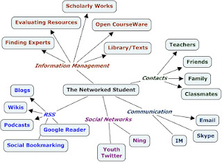 Networked Student Diagram