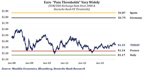 Každý potřebuje jiný kurz eura