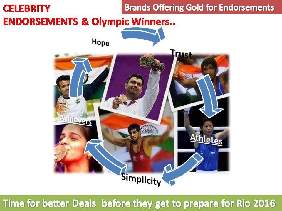 The Economic Value of Celebrity Endorsements - Article ...