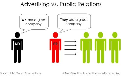 what is the relationship between public relations and advertising