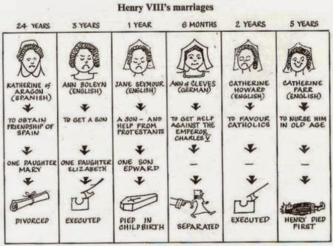 Match each wife of King Henry VIII with her manner of death in this ...