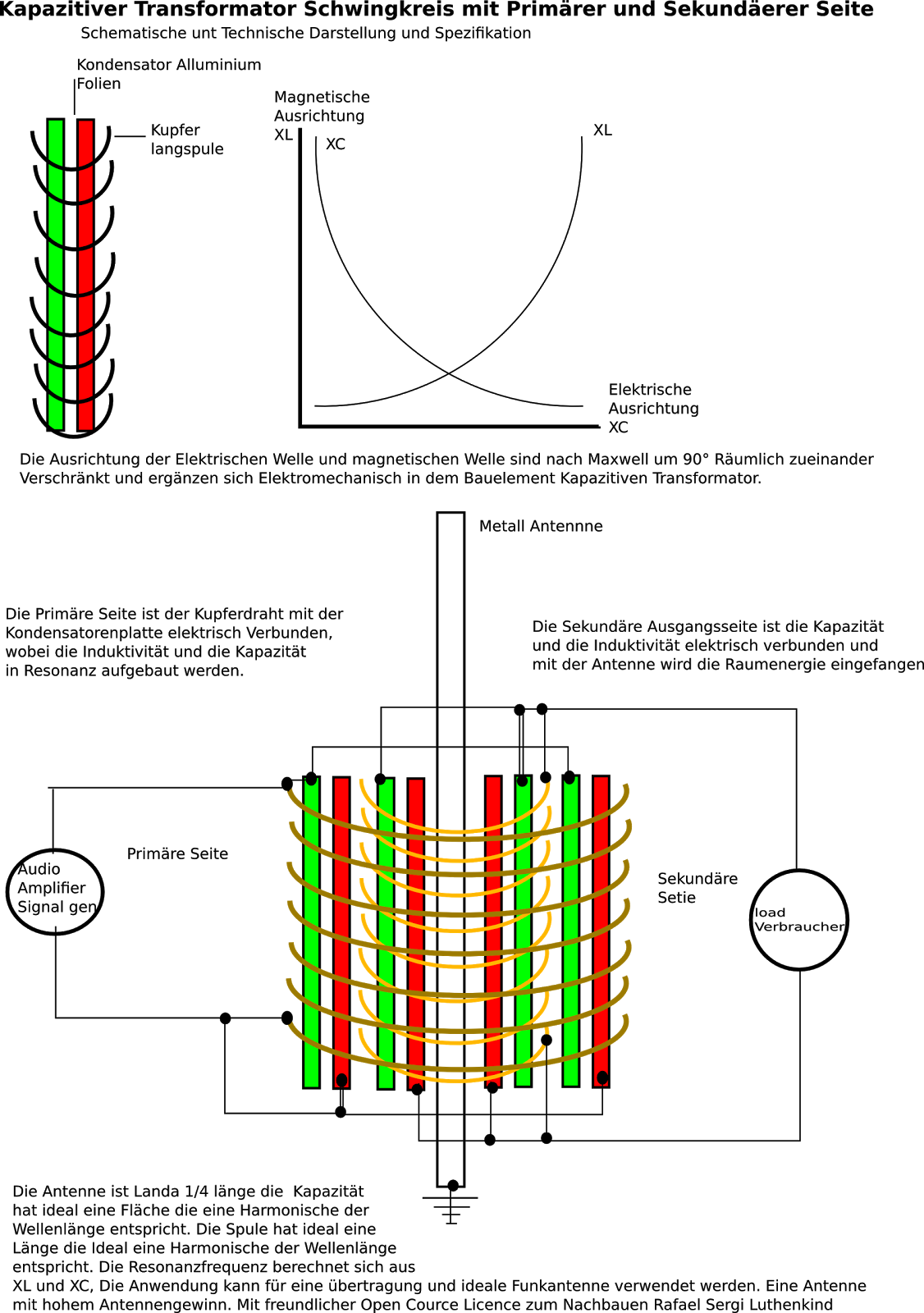 Kapazitiver Transformator mit Sekundäerer und Primärer Seite ...