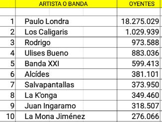 Las diez cuentas cordobesas con mas oyentes mensuales en Spotify (20/01/19)