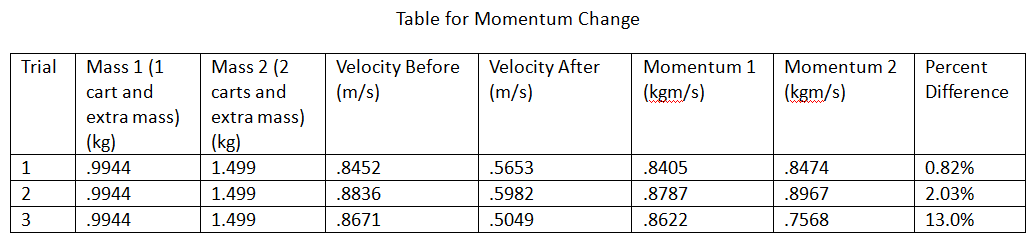 physic collisions lab report View lab report - experiment #6 lab report from phy 2048l at fau experiment #6: collision lab report date performed: 6/2/15 report submission date: 6/9/15 lab.