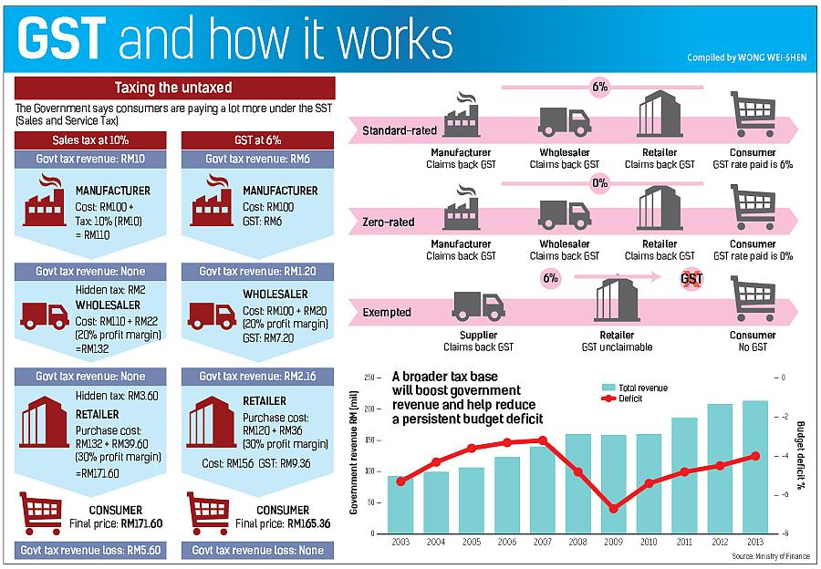 how to take away gst