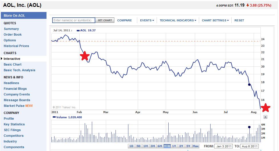 Stock options history