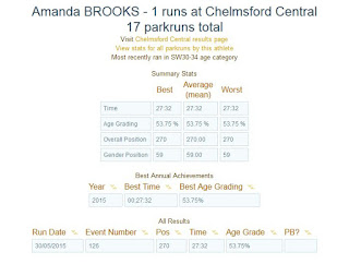 Chelmsford Park Run time for Amanda Brooks