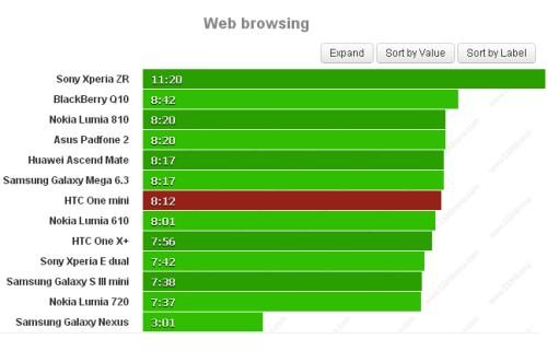 Con One mini potrete navigare sul web tramite browser mobile circa 8 ore e 12 minuti: un ottimo risultato considerata la batteria non potente