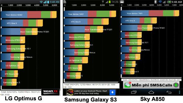 Hiệu năng của LG Optimus G ,sky A850 và Samsung galaxy S3